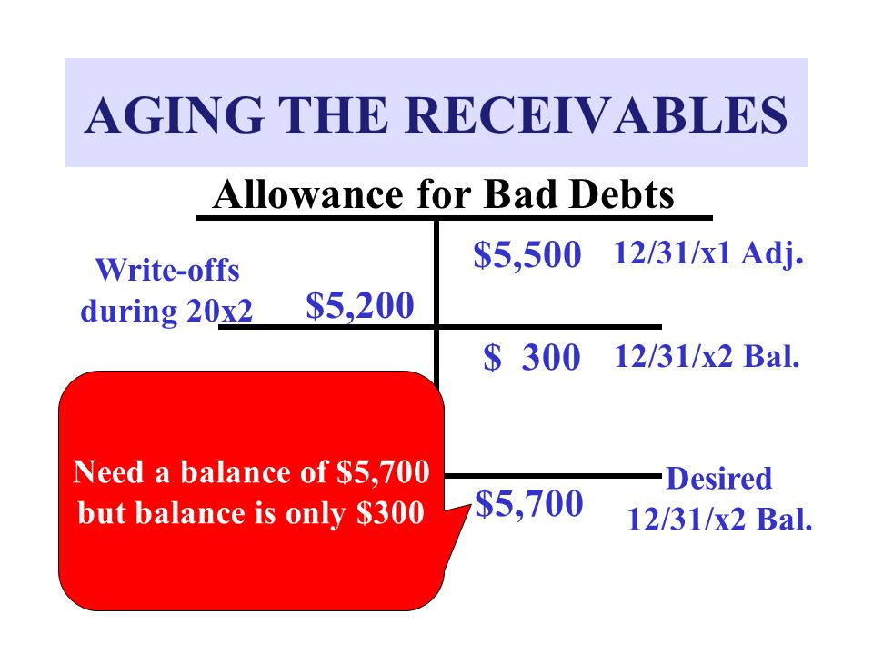 AGING THE RECEIVABLES Allowance for Bad Debts $5,500 12/31/x1 Adj.