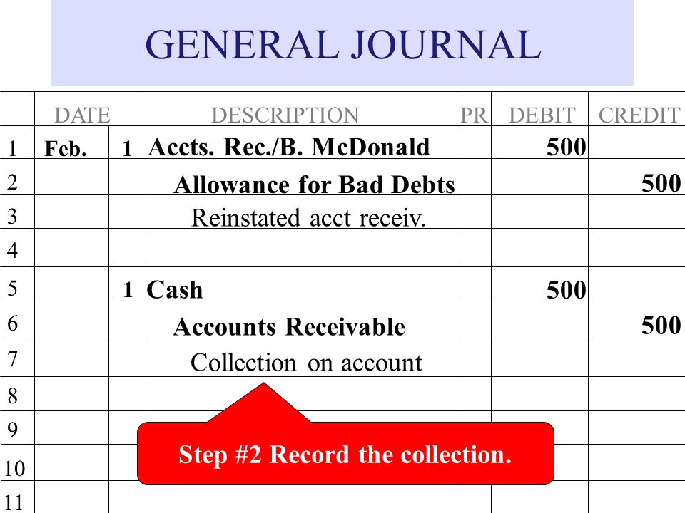 GENERAL JOURNAL DATEDESCRIPTIONPRDEBITCREDIT 1 2 3 4 5 6 7 8 9 10 11 Accts.
