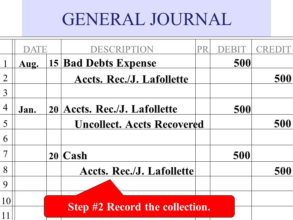 GENERAL JOURNAL DATEDESCRIPTIONPRDEBITCREDIT 1 2 3 4 5 6 7 8 9 10 11 Bad Debts Expense Accts.