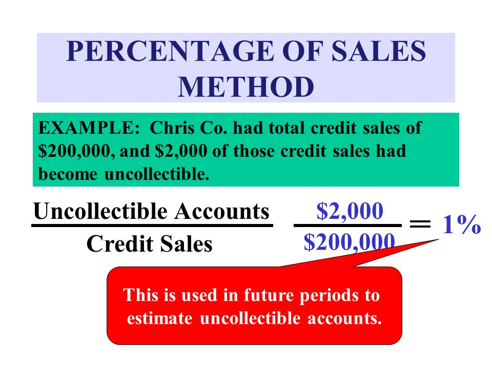 PERCENTAGE OF SALES METHOD EXAMPLE: Chris Co.