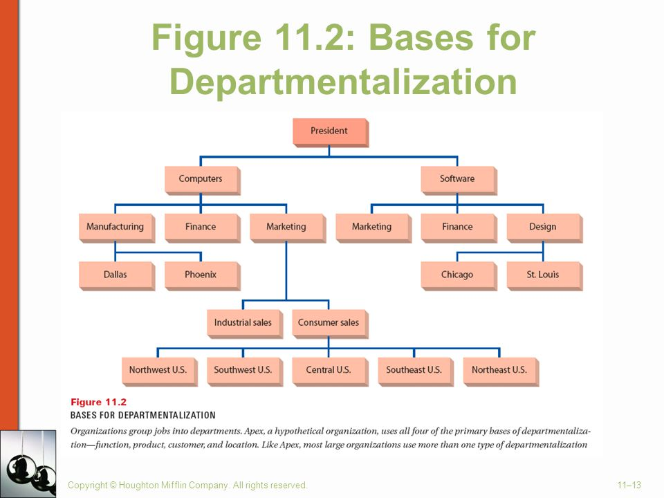 Copyright © Houghton Mifflin Company. All rights reserved.11–13 Figure 11.2: Bases for Departmentalization