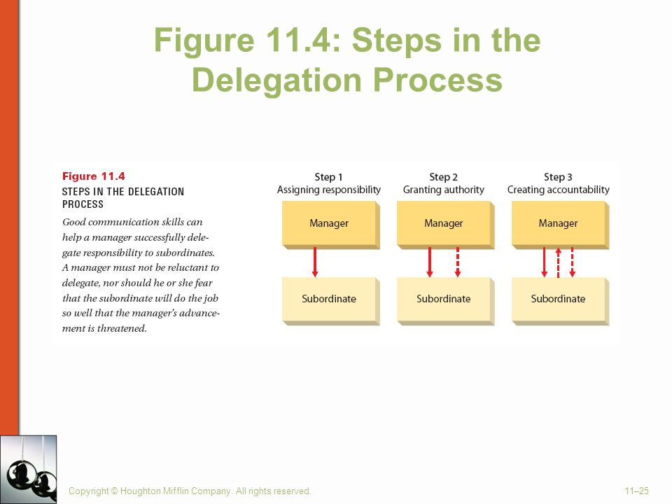 Copyright © Houghton Mifflin Company. All rights reserved.11–25 Figure 11.4: Steps in the Delegation Process