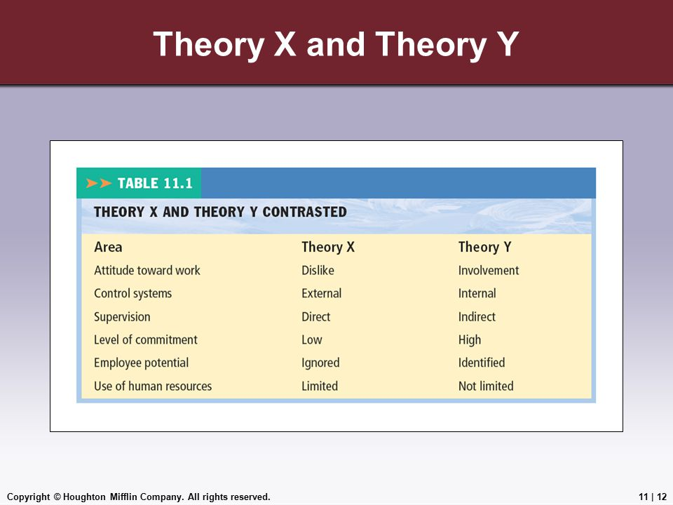 Copyright © Houghton Mifflin Company. All rights reserved.11 | 12 Theory X and Theory Y