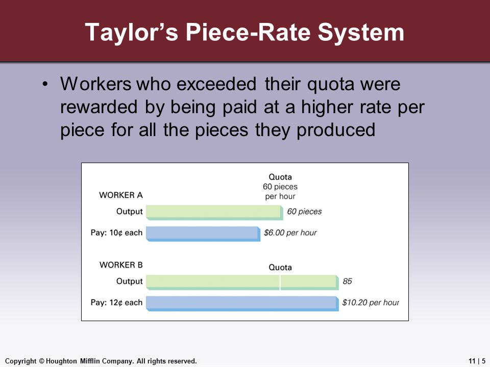 Copyright © Houghton Mifflin Company. All rights reserved.11 | 5 Taylor's Piece-Rate System Workers who exceeded their quota were rewarded by being pa