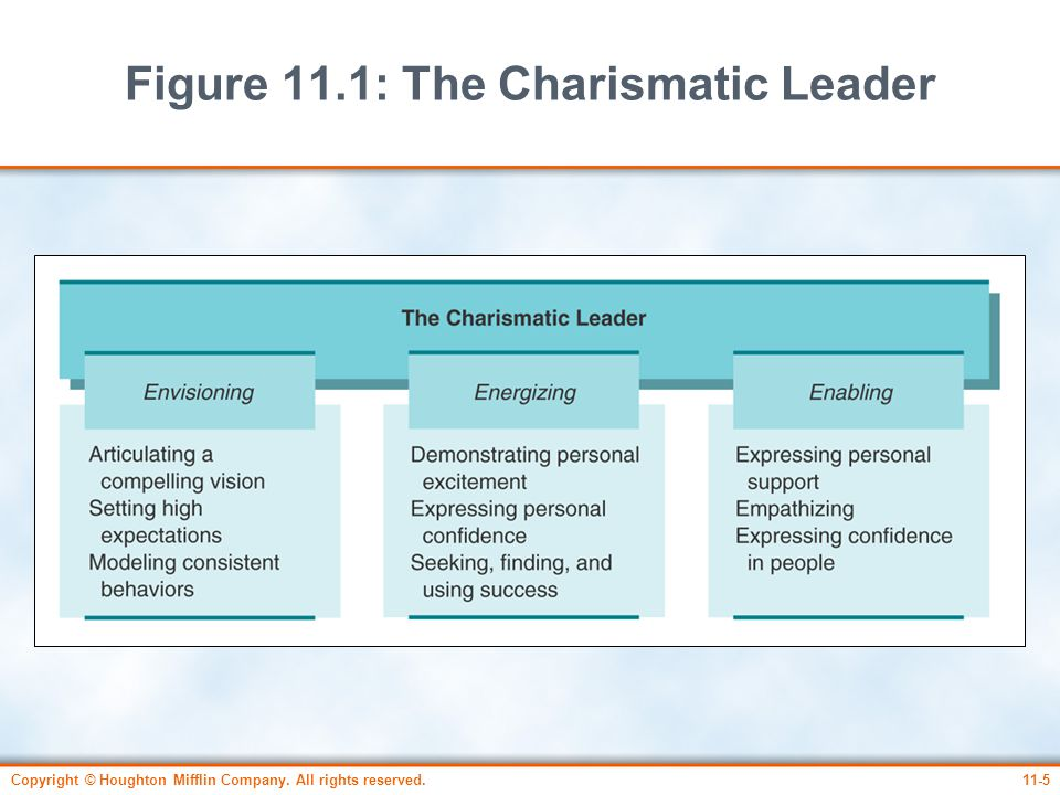 Copyright © Houghton Mifflin Company. All rights reserved.11-5 Figure 11.1: The Charismatic Leader