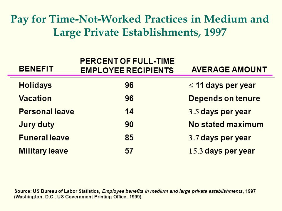 Pay for Time-Not-Worked Practices in Medium and Large Private Establishments, 1997 BENEFIT Holidays Vacation Personal leave Jury duty Funeral leave Military leave AVERAGE AMOUNT PERCENT OF FULL-TIME EMPLOYEE RECIPIENTS 96 14 90 85 57  11 days per year Depends on tenure  days per year No stated maximum  days per year  days per year Source: US Bureau of Labor Statistics, Employee benefits in medium and large private establishments, 1997 (Washington, D.C.: US Government Printing Office, 1999).