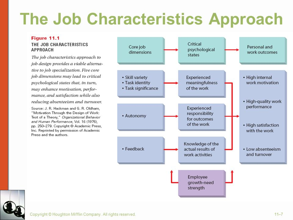 Copyright © Houghton Mifflin Company. All rights reserved.11–7 The Job Characteristics Approach