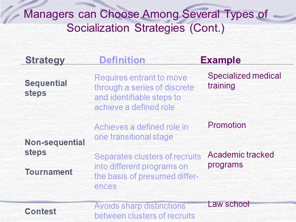 Managers can Choose Among Several Types of Socialization Strategies (Cont.) StrategyDefinitionExample Sequential steps Non-sequential steps Tournament Contest Requires entrant to move through a series of discrete and identifiable steps to achieve a defined role Achieves a defined role in one transitional stage Separates clusters of recruits into different programs on the basis of presumed differ- ences Avoids sharp distinctions between clusters of recruits Specialized medical training Promotion Academic tracked programs Law school