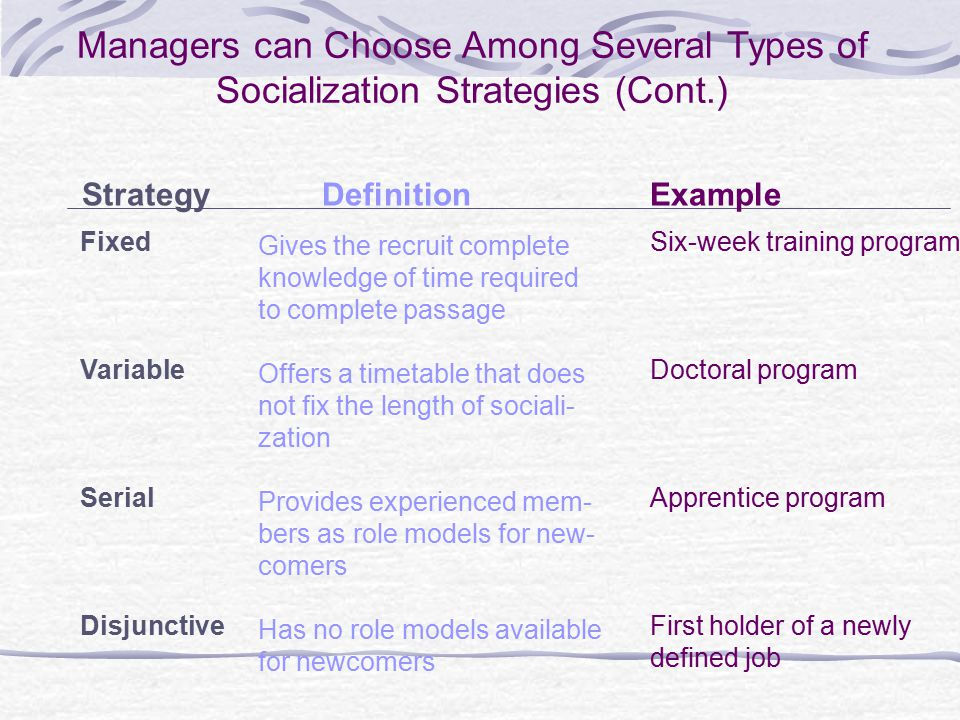 Managers can Choose Among Several Types of Socialization Strategies (Cont.) StrategyDefinitionExample Fixed Variable Serial Disjunctive Gives the recruit complete knowledge of time required to complete passage Offers a timetable that does not fix the length of sociali- zation Provides experienced mem- bers as role models for new- comers Has no role models available for newcomers Six-week training program Doctoral program Apprentice program First holder of a newly defined job