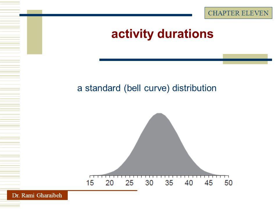 a standard (bell curve) distribution Dr. Rami Gharaibeh CHAPTER ELEVEN activity durations