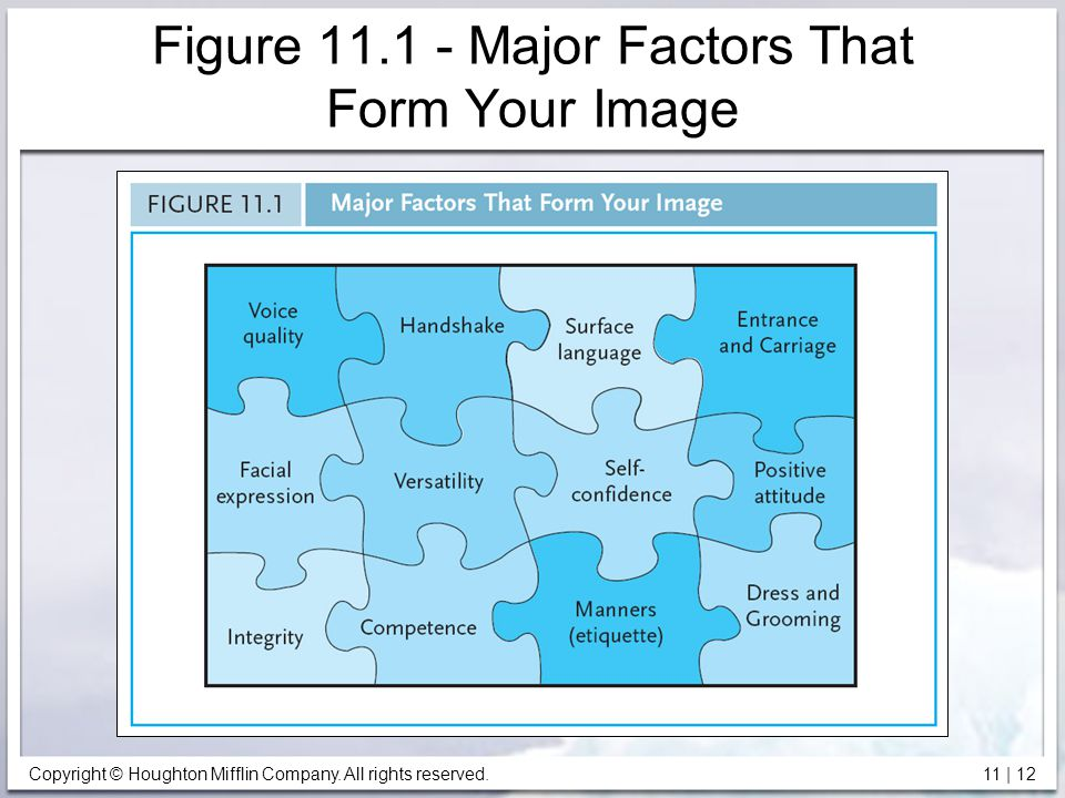 Copyright © Houghton Mifflin Company. All rights reserved. 11 | 12 Figure 11.1 - Major Factors That Form Your Image