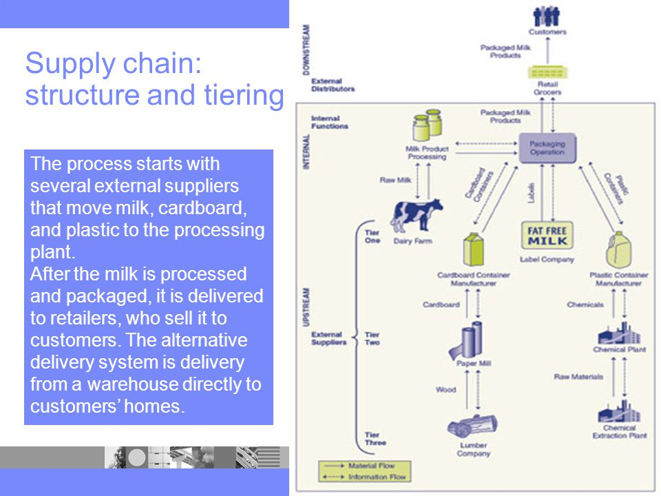 The process starts with several external suppliers that move milk, cardboard, and plastic to the processing plant.