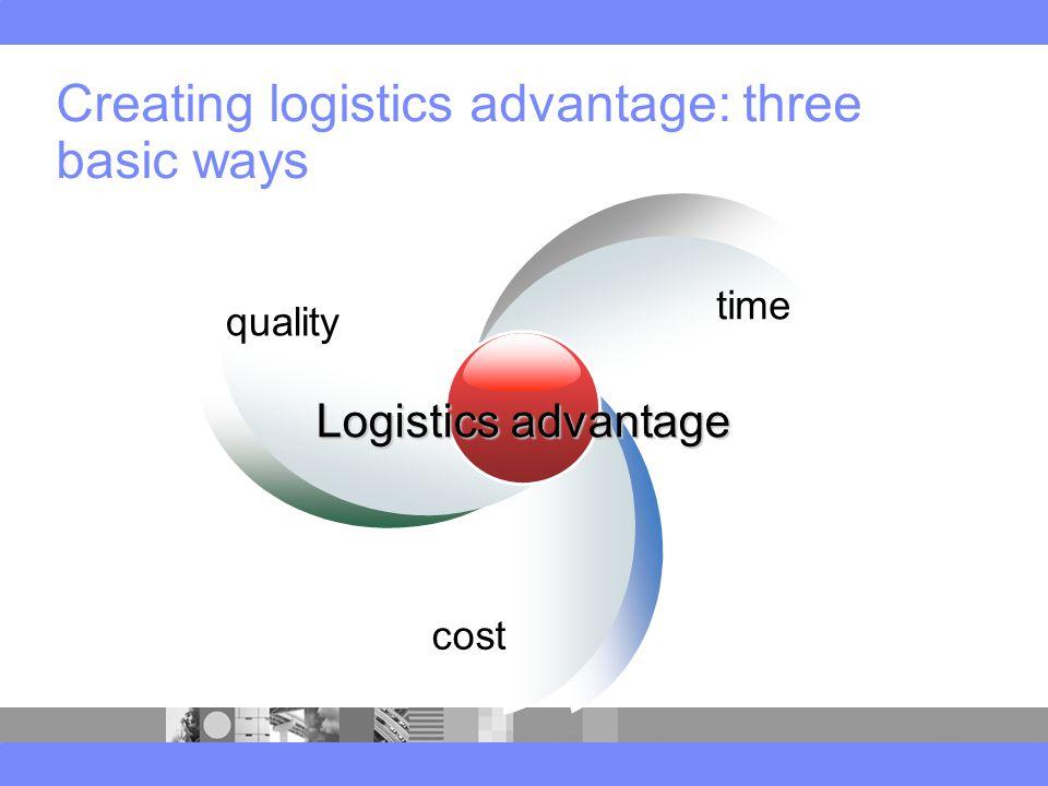 Creating logistics advantage: three basic ways Logistics advantage quality time cost