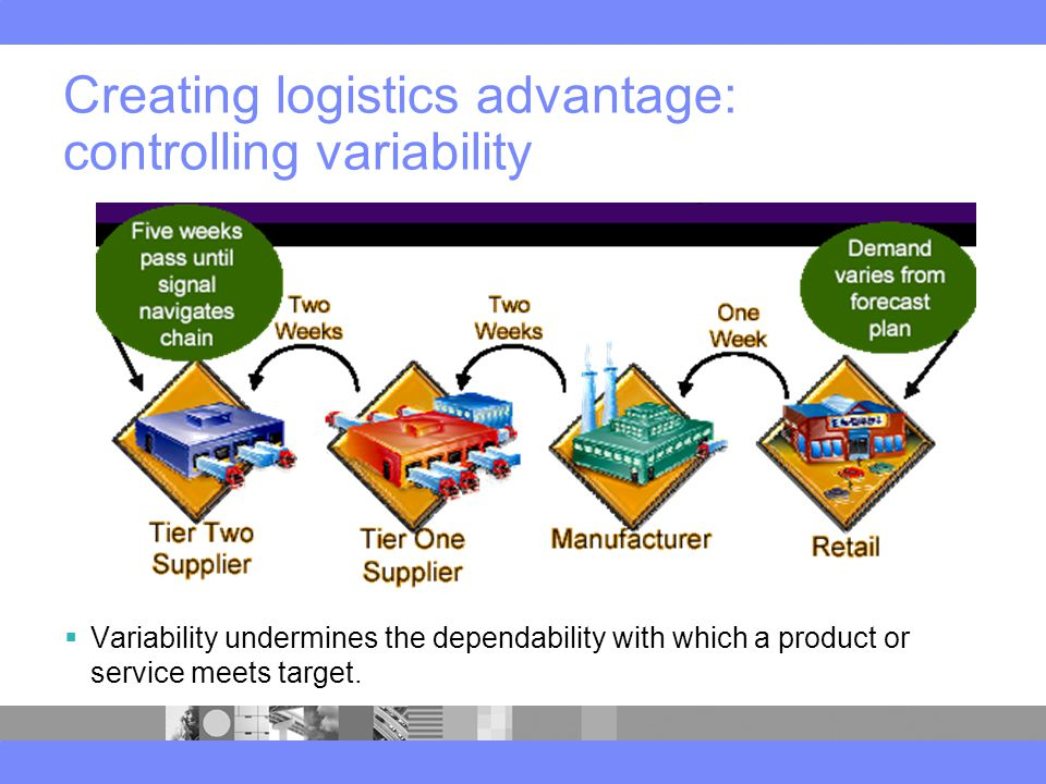 Creating logistics advantage: controlling variability  Variability undermines the dependability with which a product or service meets target.