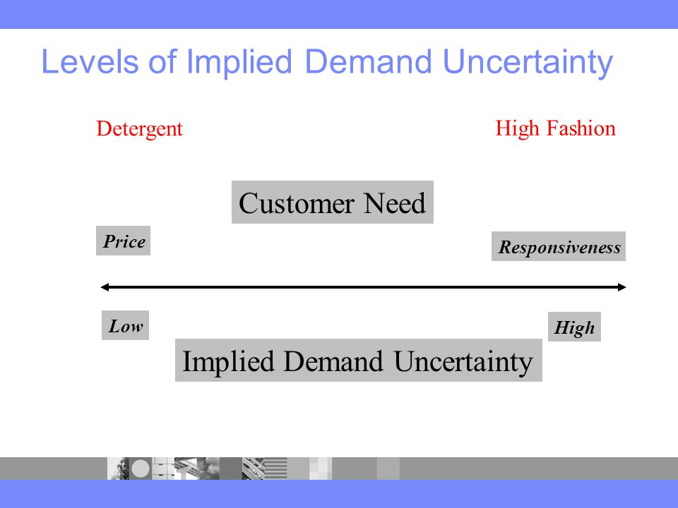Levels of Implied Demand Uncertainty Detergent High Fashion Low High Price Responsiveness Customer Need Implied Demand Uncertainty