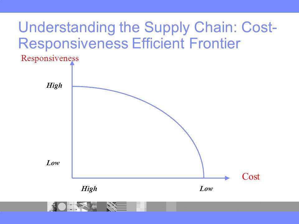 Understanding the Supply Chain: Cost- Responsiveness Efficient Frontier High Low Cost Responsiveness