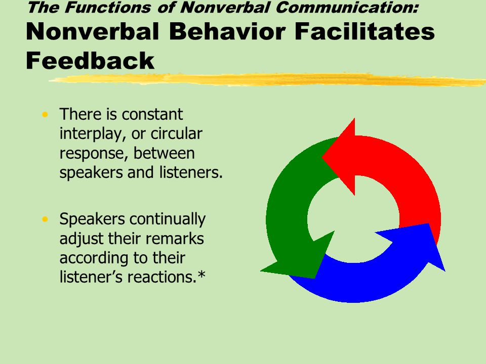 The Functions of Nonverbal Communication: Nonverbal Behavior Facilitates Feedback There is constant interplay, or circular response, between speakers and listeners.