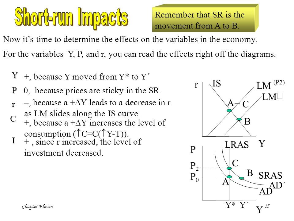 Chapter Eleven14 LM B AD´ B Notice that M \ was increased, thus increasing the value of the real money supply which translates into a rightward shift of the LM and AD curves.
