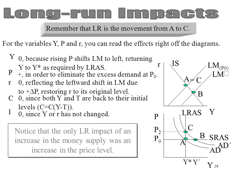 Chapter Eleven15 Now it's time to determine the effects on the variables in the economy. For the variables Y, P, and r, you can read the effects right