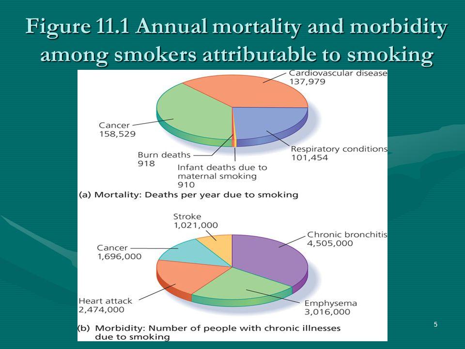 Figure 11.1 Annual mortality and morbidity among smokers attributable to smoking 5