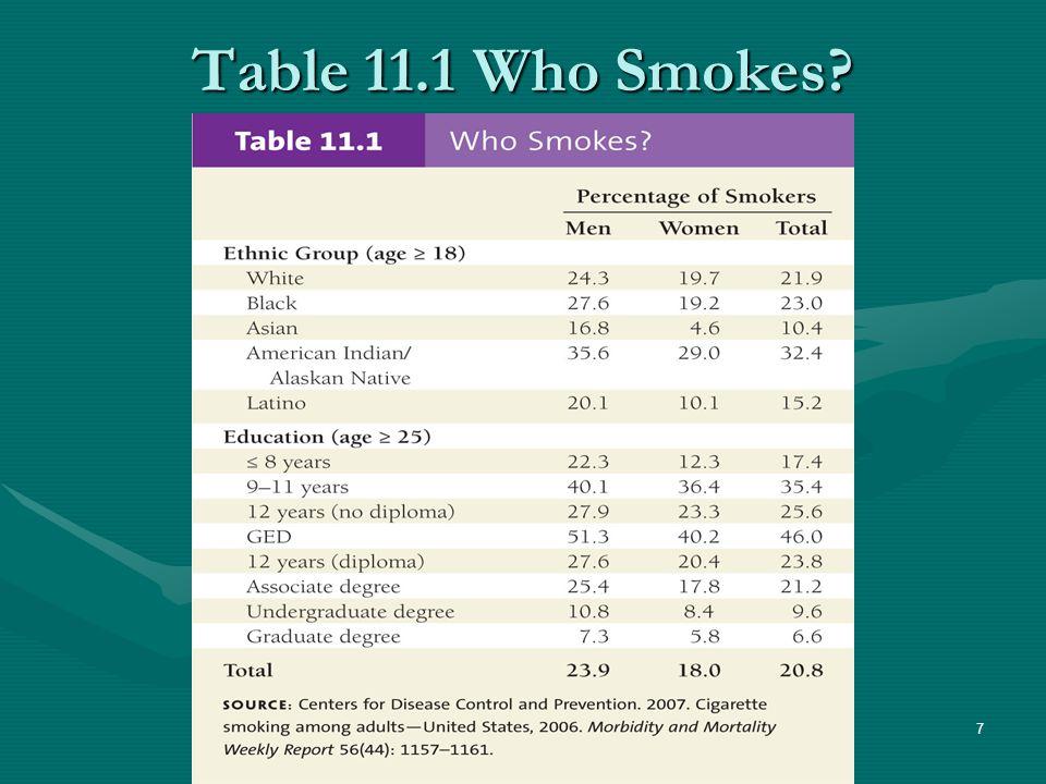 Table 11.1 Who Smokes 7