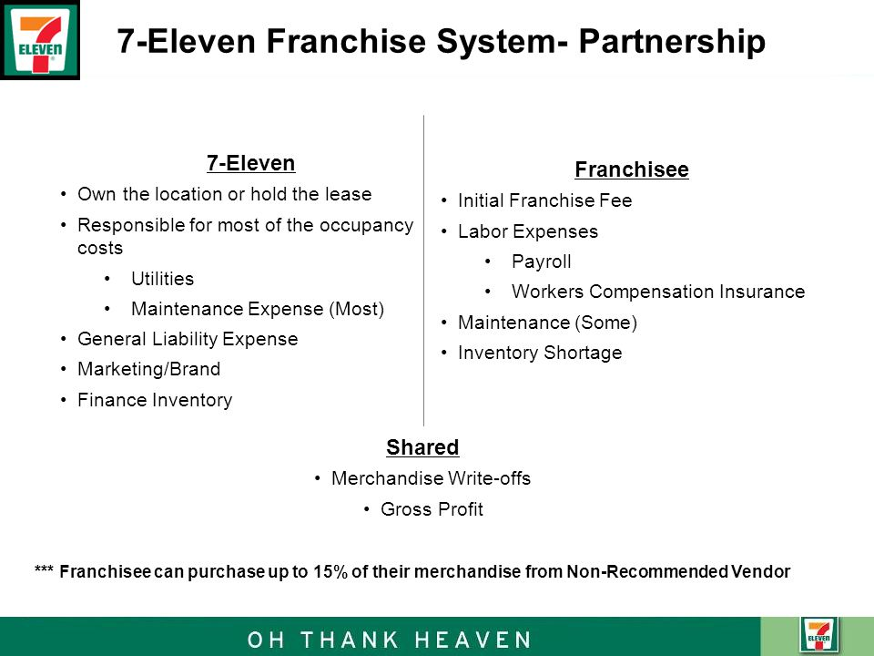 7-Eleven Franchise System- Partnership Franchisee Initial Franchise Fee Labor Expenses Payroll Workers Compensation Insurance Maintenance (Some) Inventory Shortage 7-Eleven Own the location or hold the lease Responsible for most of the occupancy costs Utilities Maintenance Expense (Most) General Liability Expense Marketing/Brand Finance Inventory Shared Merchandise Write-offs Gross Profit *** Franchisee can purchase up to 15% of their merchandise from Non-Recommended Vendor
