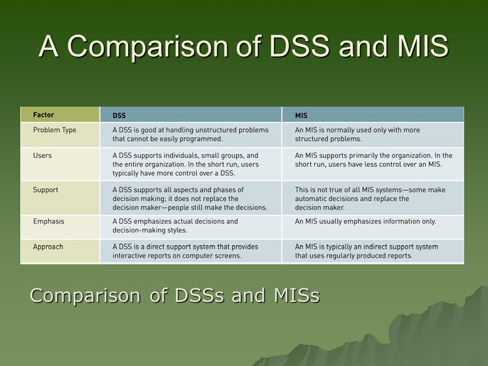 A Comparison of DSS and MIS Comparison of DSSs and MISs