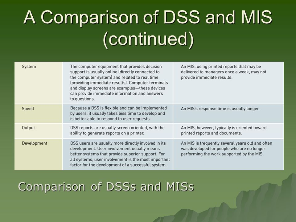 A Comparison of DSS and MIS (continued) Comparison of DSSs and MISs
