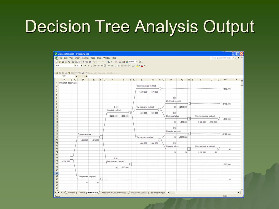 Decision Tree Analysis Output