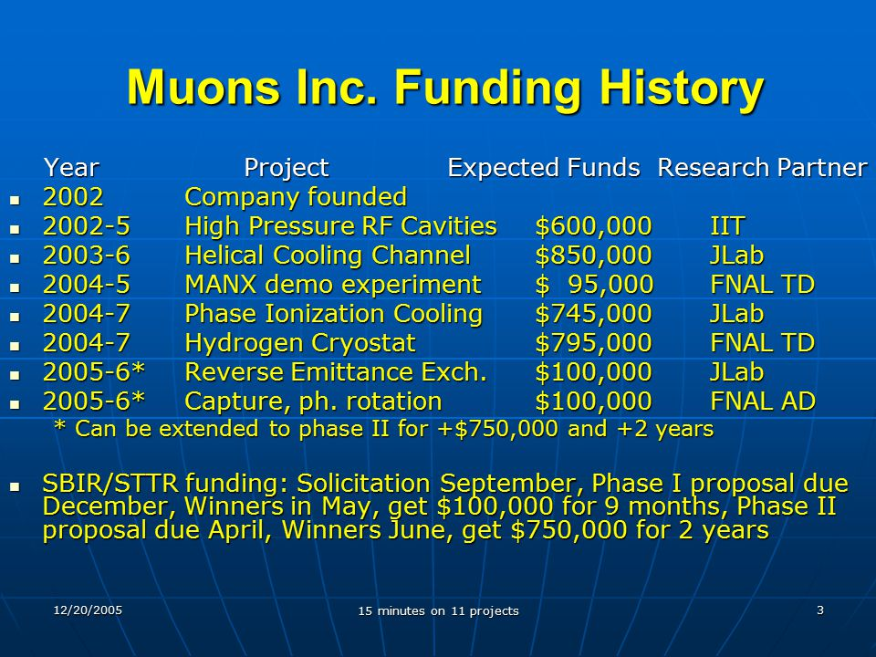 12/20/2005 15 minutes on 11 projects 3 Muons Inc.