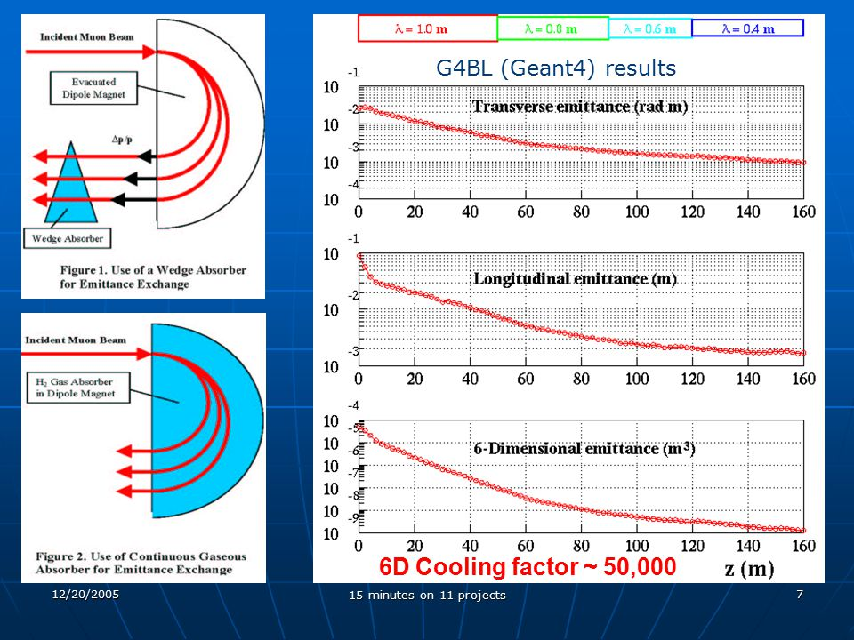 12/20/2005 15 minutes on 11 projects 7 6D Cooling factor ~ 50,000 G4BL (Geant4) results