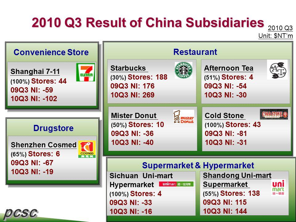 pcscpcsc 12 Convenience Store 2010 Q3 Result of China Subsidiaries Shanghai 7-11 (100%) Stores: 44 09Q3 NI: -59 10Q3 NI: -102 Shenzhen Cosmed (65%) Stores: 6 09Q3 NI: -67 10Q3 NI: -19 Starbucks (30%) Stores: 188 09Q3 NI: 176 10Q3 NI: 269 Mister Donut (50%) Stores: 10 09Q3 NI: -36 10Q3 NI: -40 2010 Q3 Unit: $NT'm Afternoon Tea (51%) Stores: 4 09Q3 NI: -54 10Q3 NI: -30 Cold Stone (100%) Stores: 43 09Q3 NI: -81 10Q3 NI: -31 Restaurant Sichuan Uni-mart Hypermarket (100%) Stores: 4 09Q3 NI: -33 10Q3 NI: -16 Shandong Uni-mart Supermarket (55%) Stores: 138 09Q3 NI: 115 10Q3 NI: 144 Supermarket & Hypermarket Drugstore