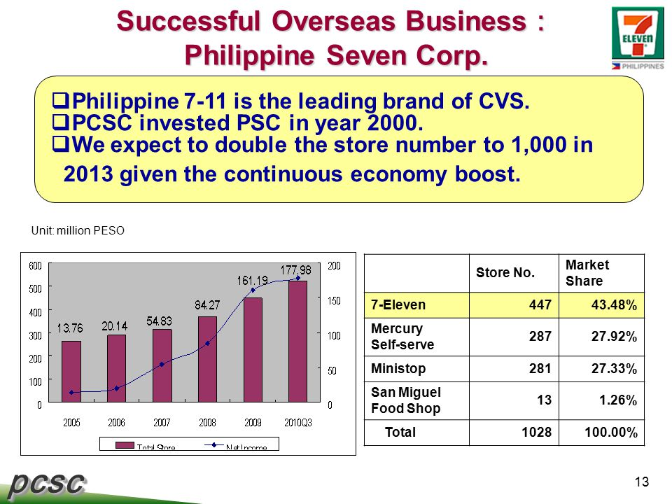 pcscpcsc 13 Successful Overseas Business : Philippine Seven Corp.