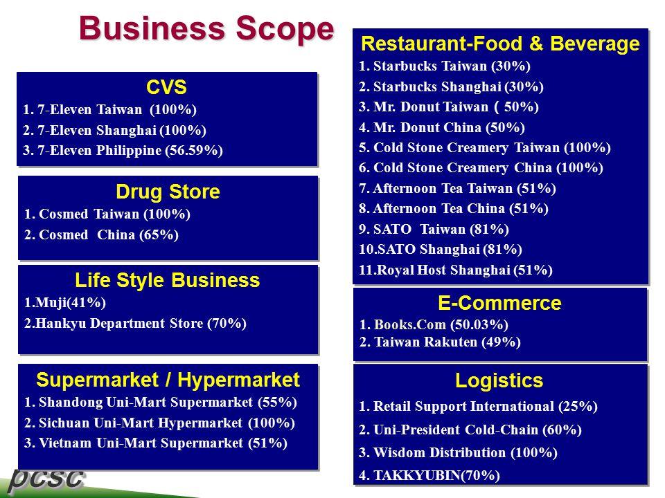 pcscpcsc 3 CVS 1. 7-Eleven Taiwan (100%) 2. 7-Eleven Shanghai (100%) 3. 7-Eleven Philippine (56.59%) CVS 1. 7-Eleven Taiwan (100%) 2. 7-Eleven Shangha