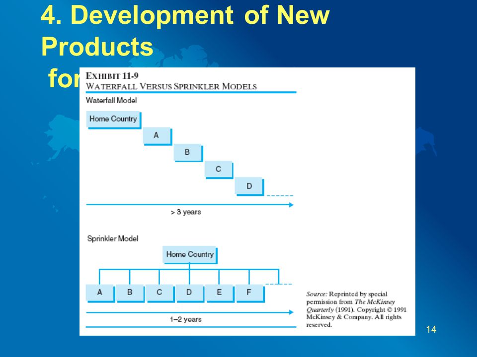 4. Development of New Products for Global Markets 14