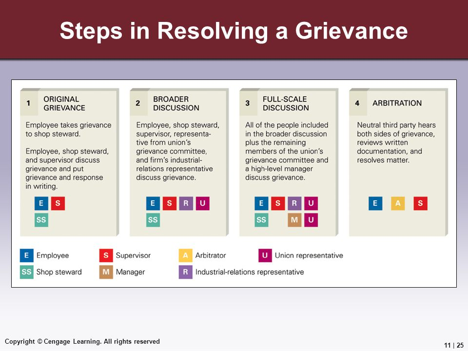 Copyright © Cengage Learning. All rights reserved Steps in Resolving a Grievance 11 | 25