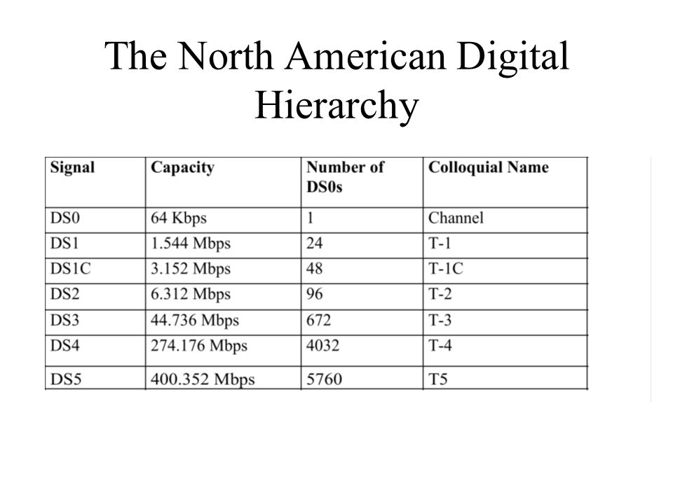 The North American Digital Hierarchy