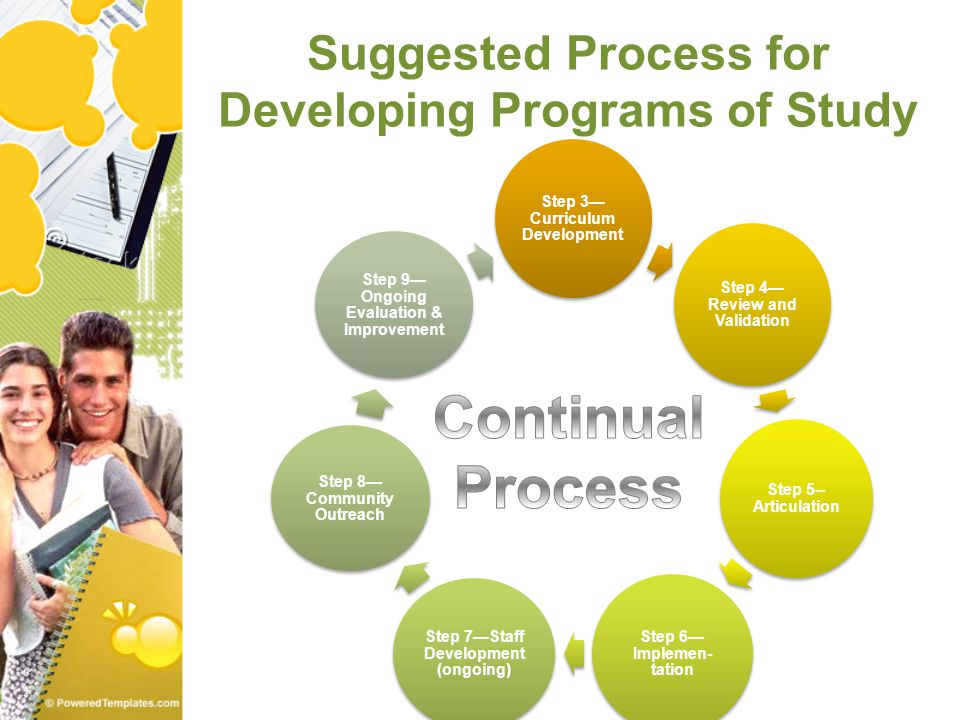 Suggested Process for Developing Programs of Study Step 3— Curriculum Development Step 4— Review and Validation Step 5-- Articulation Step 6— Implemen- tation Step 7—Staff Development (ongoing) Step 8— Community Outreach Step 9— Ongoing Evaluation & Improvement