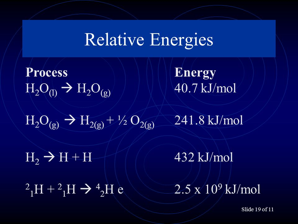 Slide 19 of 11 Relative Energies ProcessEnergy H 2 O (l)  H 2 O (g) 40.7 kJ/mol H 2 O (g)  H 2(g) + ½ O 2(g) 241.8 kJ/mol H 2  H + H 432 kJ/mol 2 1