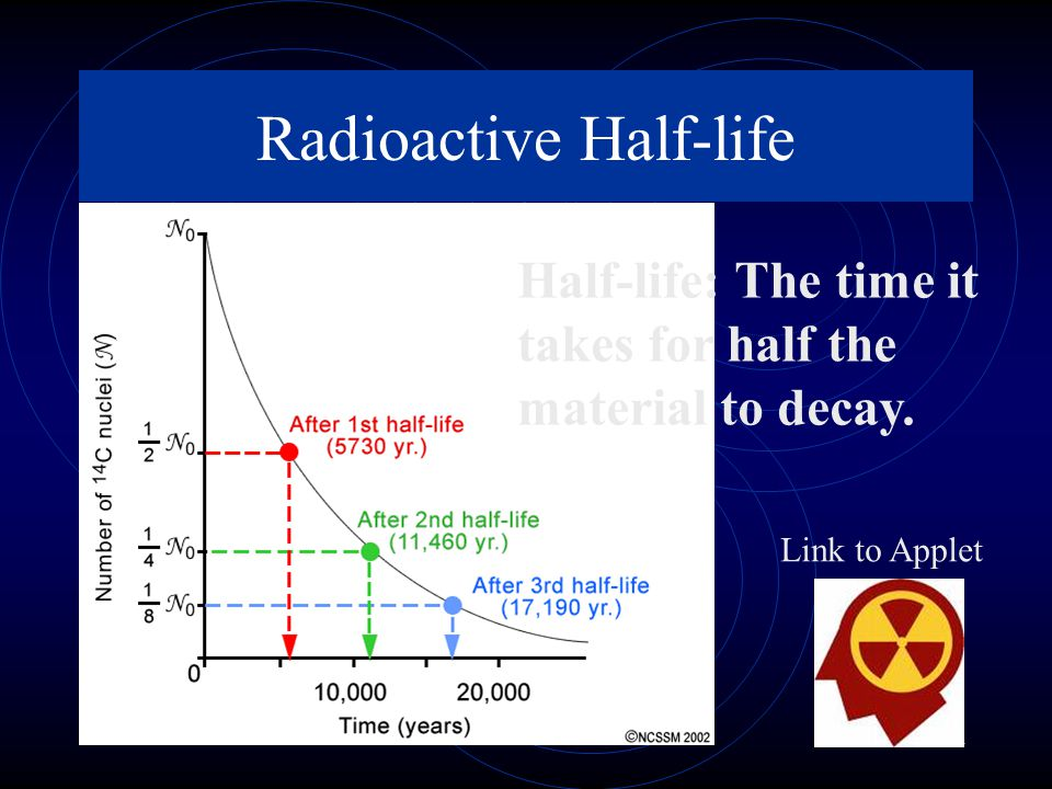 Slide 21 of 11 Radioactive Half-life Half-life: The time it takes for half the material to decay.