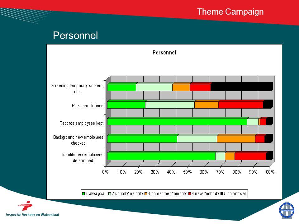 Theme Campaign Personnel