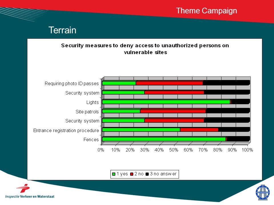 Theme Campaign Terrain