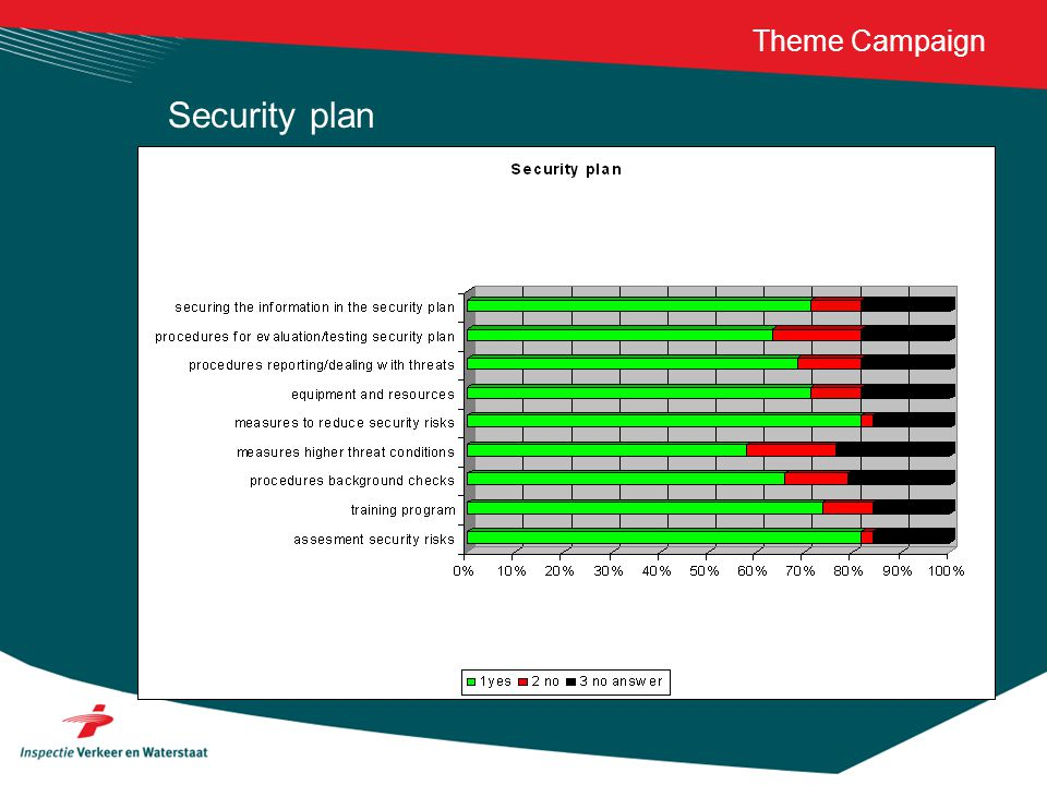Theme Campaign Security plan