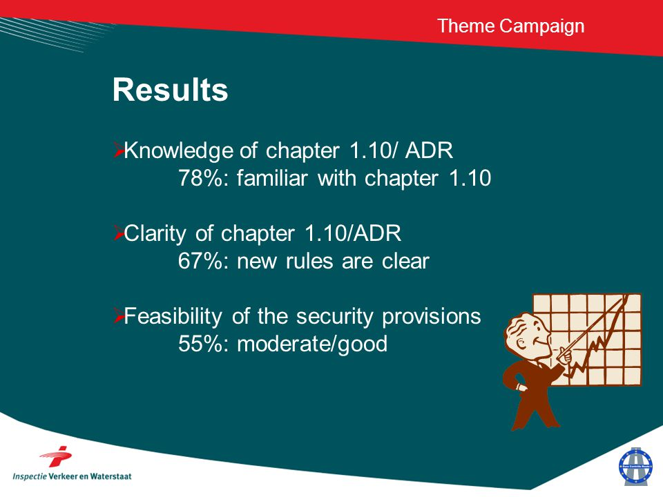 Theme Campaign Results  Knowledge of chapter 1.10/ ADR 78%: familiar with chapter 1.10  Clarity of chapter 1.10/ADR 67%: new rules are clear  Feasi