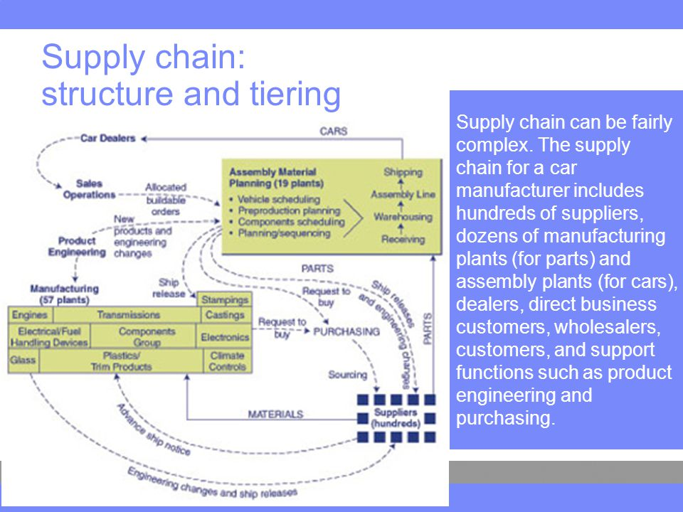 Supply chain can be fairly complex.