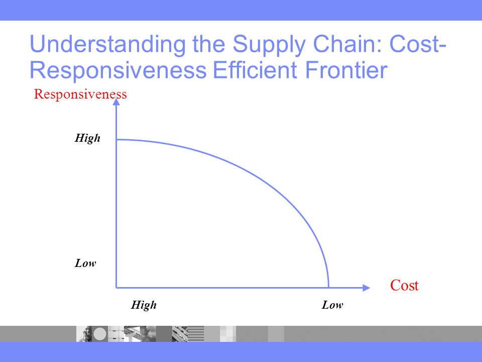 Understanding the Supply Chain: Cost- Responsiveness Efficient Frontier High Low Cost Responsiveness