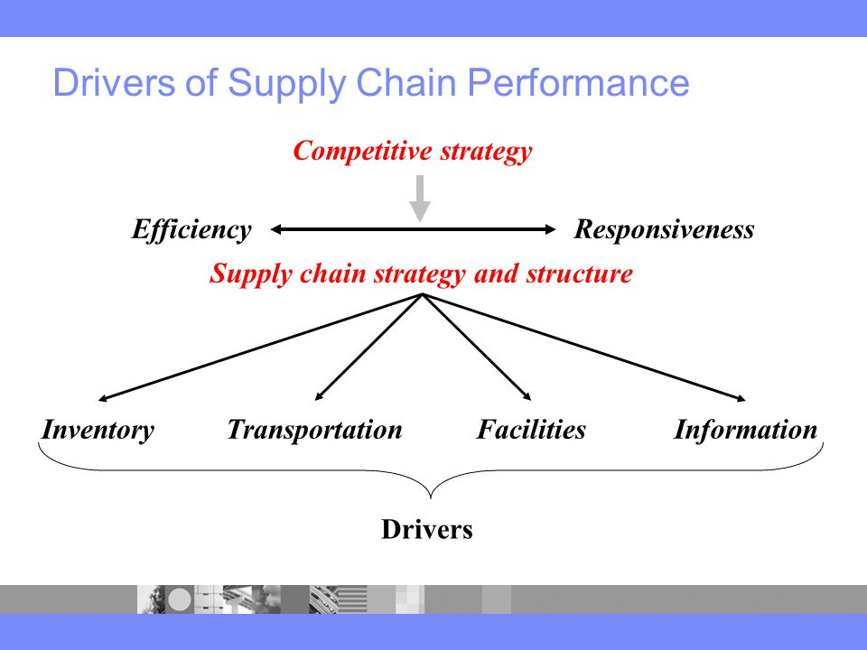 Drivers of Supply Chain Performance EfficiencyResponsiveness InventoryTransportationFacilitiesInformation Supply chain strategy and structure Drivers Competitive strategy