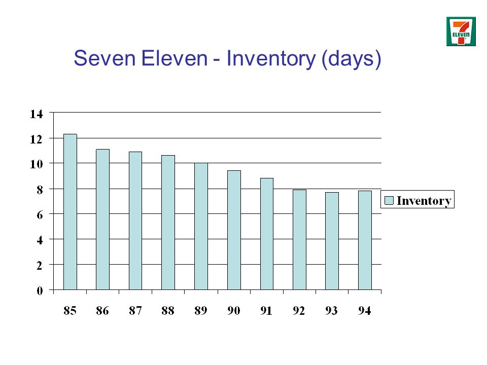 Seven Eleven - Inventory (days)