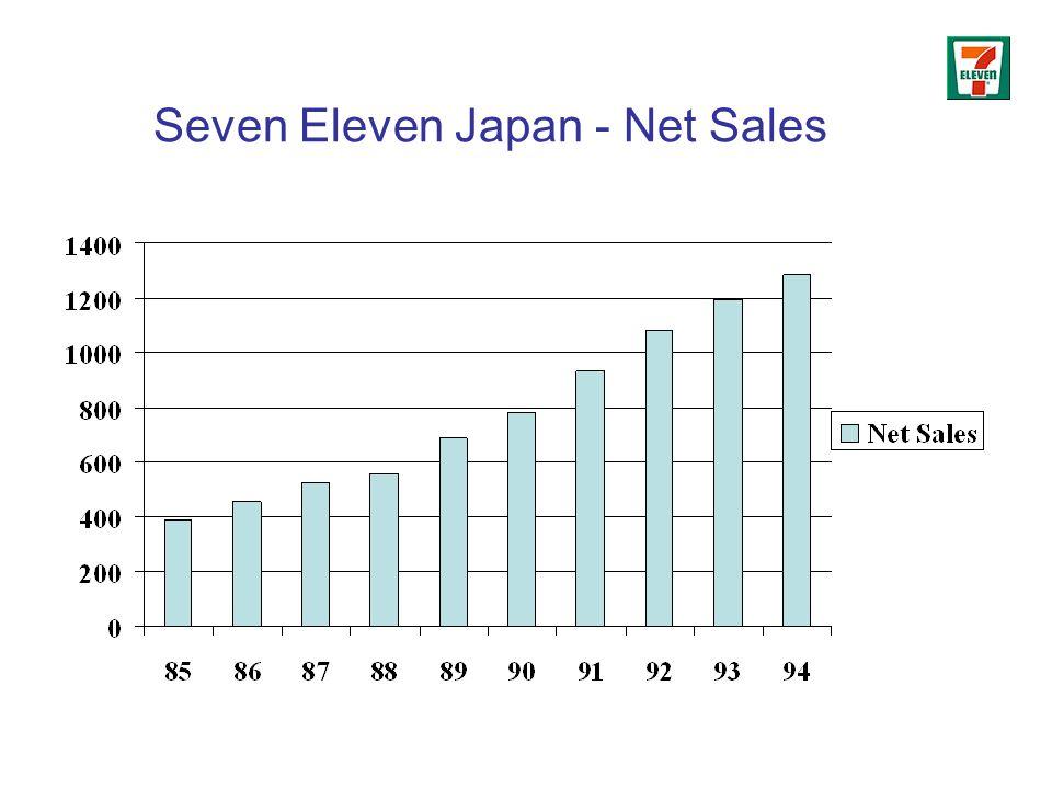 Seven Eleven Japan - Net Sales