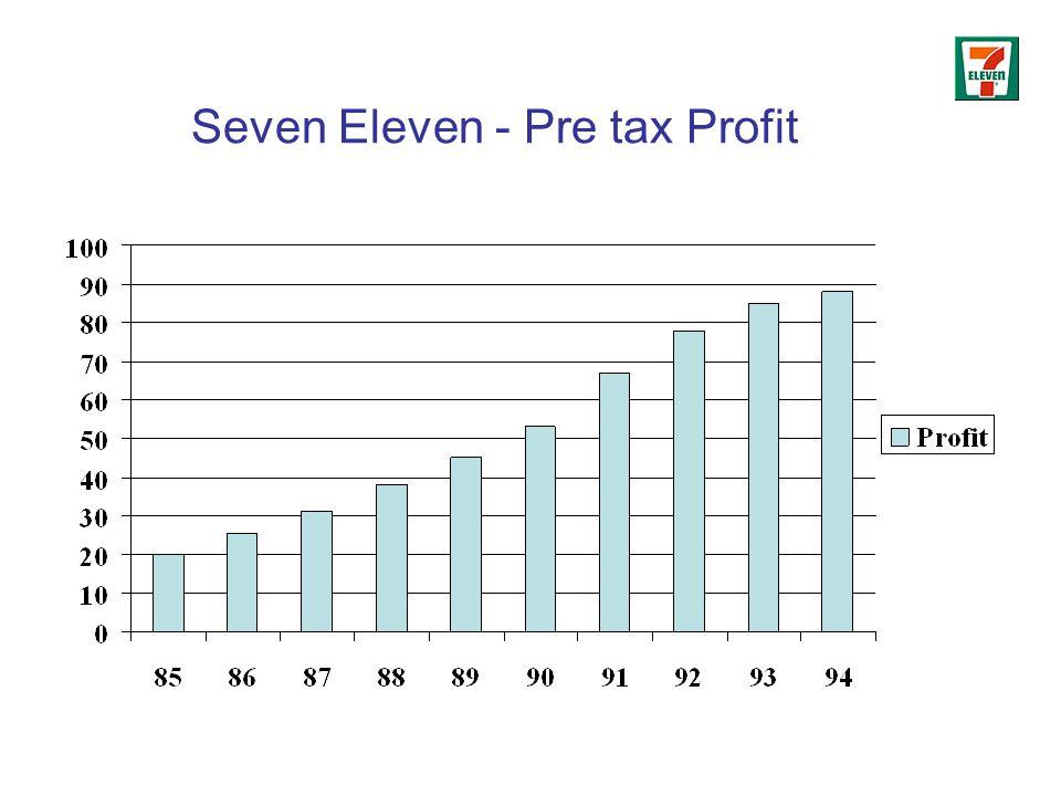 Seven Eleven - Pre tax Profit